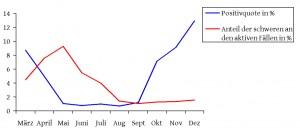 PCR-Prozente